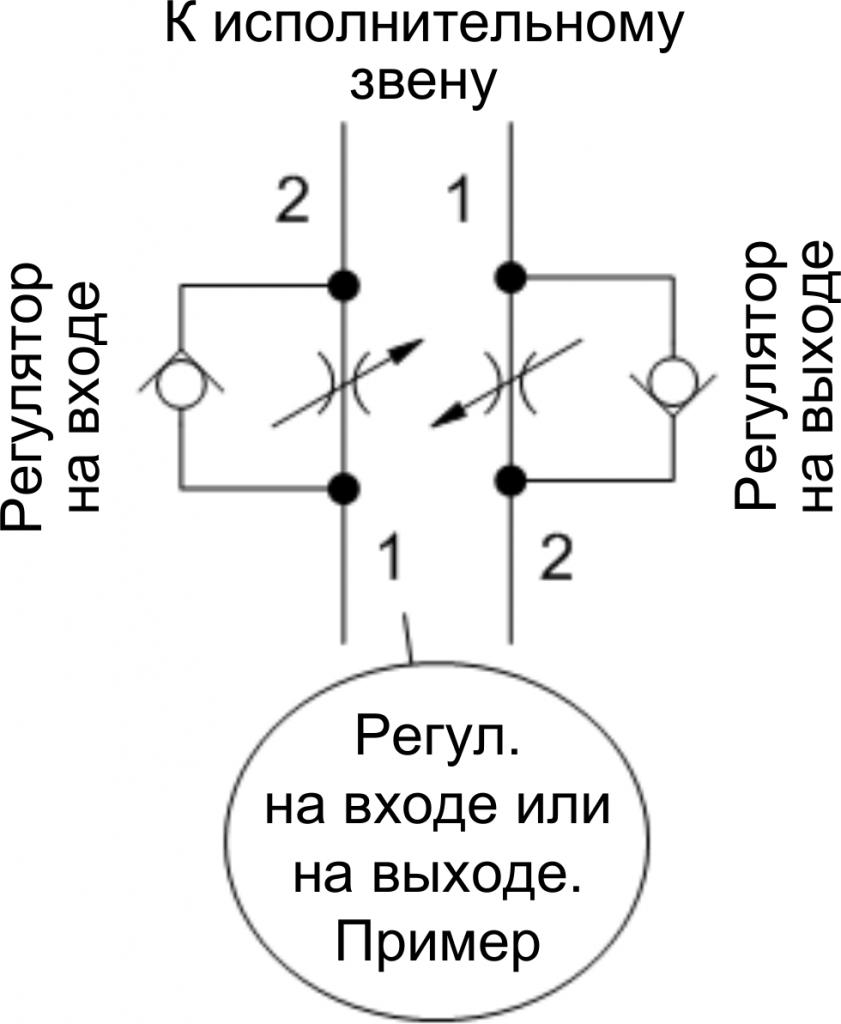Sun Hydraulics - пример применения продукции